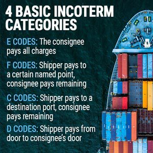 4 Basic Incoterm Categories
