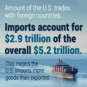 Amount of the US trades with foreign countries