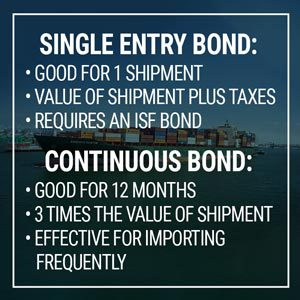 Continuous Bond Definition